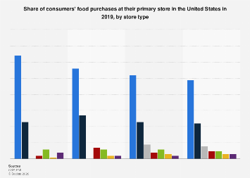 Food purchases: U.S. consumers' primary shopping location 2017