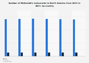 Number of McDonald's restaurants in North America 2012-2016, by country