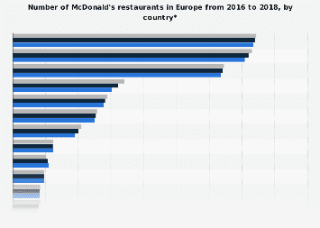 Number of McDonald's restaurants in Europe 2016-2017, by country