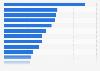 Ranking der meistzitierten Medien im Politikressort 2013
