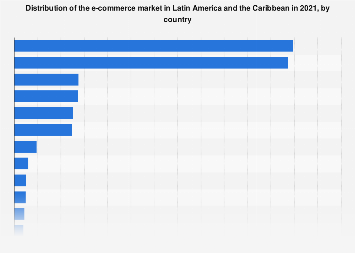 Latin America: e-commerce market share 2017, by country