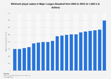 MLB minimum salary 2003-2019 | Statista