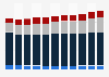 Umsätze der Film- und Fernsehbranche bis 2011 (nach Segmenten)
