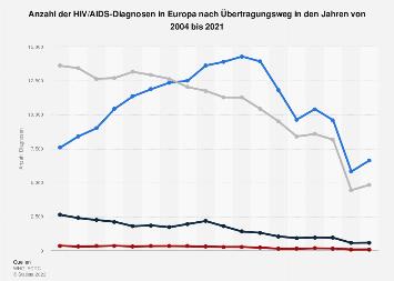 HIV/AIDS - Anzahl der Diagnosen in Europa nach Übertragungsweg bis 2016