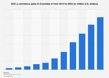 Colombia: B2C e-commerce sales 2011-2021