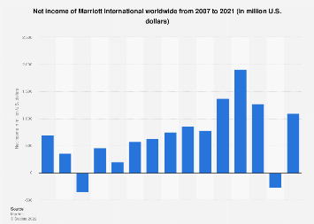 Marriott: net income 2007-2018 | Statista