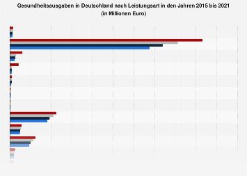 Gesundheitsausgaben in Deutschland nach Leistungsarten bis 2015