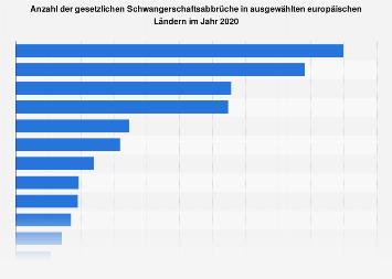 Anzahl der Schwangerschaftsabbrüche in ausgewählten europäischen Ländern 2016
