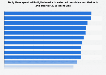Time spent with digital media in selected countries worldwide in Q2 2015