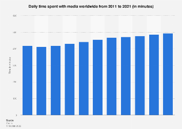 Time spent with media worldwide 2011-2021