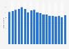 Umsatz der Spiegel-Gruppe bis 2016