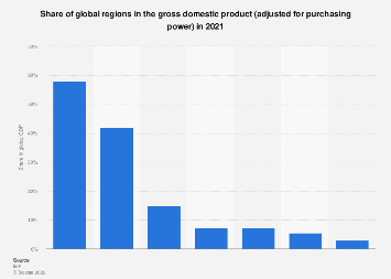Share of global regions in the gross domestic product 2017