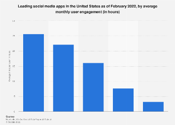Monthly minutes spent on selected mobile social networks in the U.S. 2013