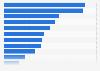 Ausstattung von Haushalten in ausgewählten Ländern mit elektronischen Geräten 2012