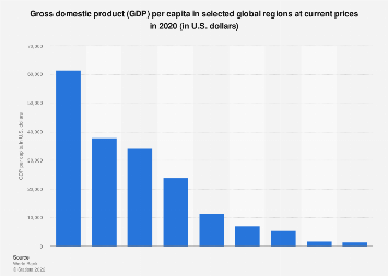 Gross domestic product (GDP) per capita in selected global regions 2017