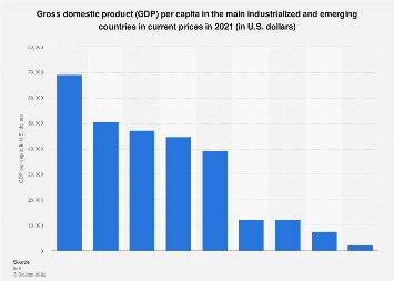 Gross domestic product (GDP) per capita in the main industrialized and emerging countries