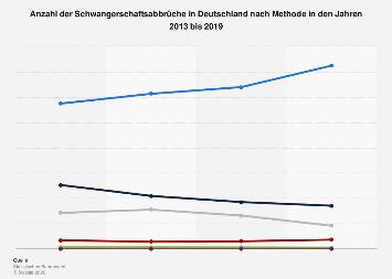 Anzahl der Schwangerschaftsabbrüche in Deutschland nach Methode bis 2018