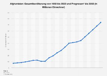 Gesamtbevölkerung in Afghanistan bis 2018