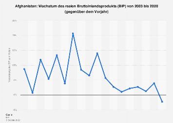 Wachstum des Bruttoinlandsprodukts (BIP) in Afghanistan bis 2018