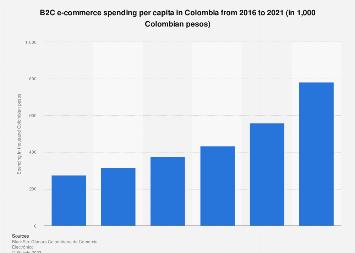 Colombia: B2C e-commerce spending per capita 2011-2021