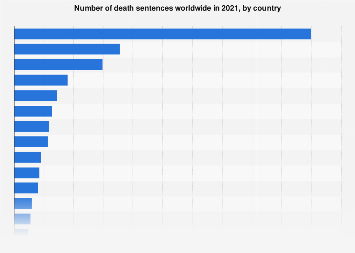 Number of death sentences worldwide 2018