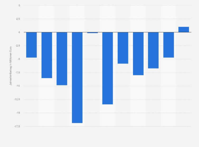 Fußball - Gewinn/Verlust vom Hamburger SV bis 2017 | Statistik