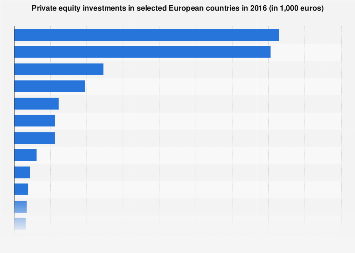 Private equity investments in selected countries in Europe 2016