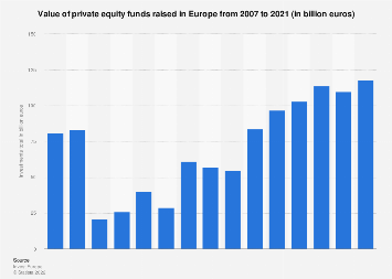 Private equity funds raised by European companies 2007-2017