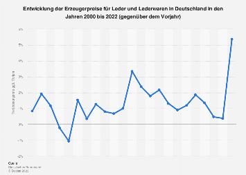Entwicklung der Erzeugerpreise für Leder in Deutschland bis 2018