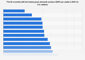 Top 20 lowest GDP countries 2017 | Statista