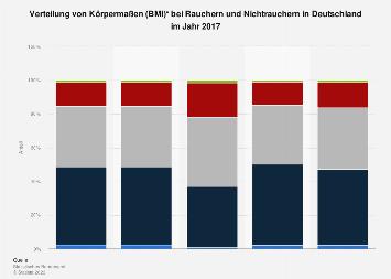 Körpermaße (BMI) in Deutschland -  Verteilung bei  Rauchern und Nichtrauchern 2017