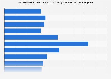 Global inflation rate from 2012 to 2022