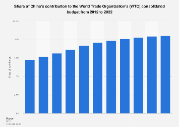 Share of China's contribution to the World Trade Organization's budget 2008-2018