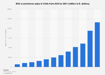 B2C e-commerce sales in Chile 1999-2020