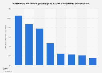 Inflation rate in selected global regions in 2019