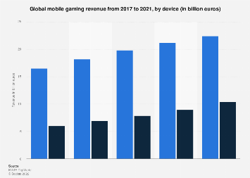 Global mobile gaming revenue 2017-2021, by device
