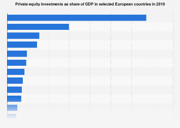 Private equity investments as share of GDP in Europe 2016, by country