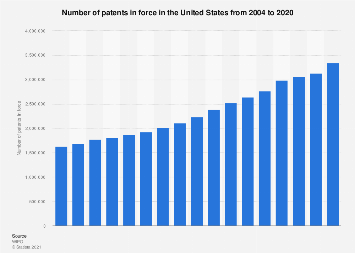 Number of patents in force in the U.S. 2004-2016