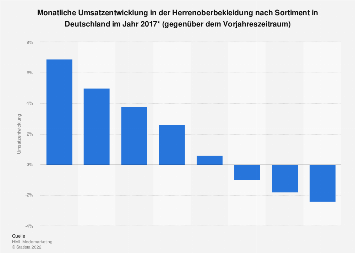 Monatliche Umsatzentwicklung in der Herrenoberbekleidung in Deutschland 2017