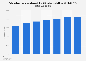 Retail sales of plano sunglasses in the U.S. optical market 2011-2016