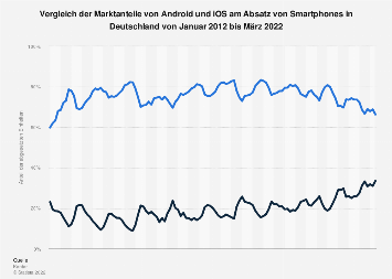 Marktanteile von Android und iOS am Smartphone-Absatz in Deutschland bis Dez. 2018