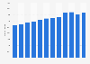 Number of Pizza Hut restaurants worldwide 2010-2017