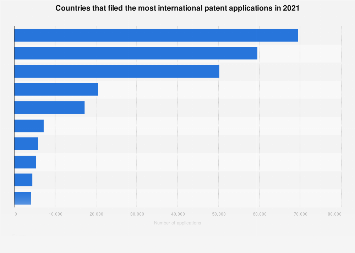 Ranking of the 10 countries who filed the most international patent applications 2017