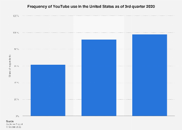 YouTube usage frequency in the United States 2018