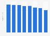 Umsatz der Nachrichtenagentur AP bis 2017