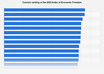 2017 Index of Economic Freedom
