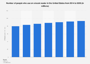 Users of e-book readers in the United States 2014-2020