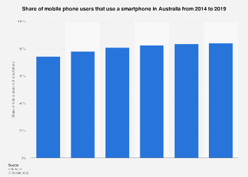 Smartphone share of mobile phone users in Australia 2014-2019