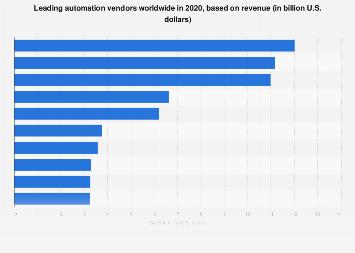 Leading automation vendors worldwide 2017 | Statista