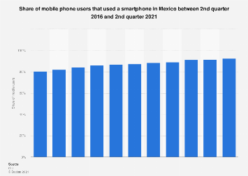 Smartphone users as share of mobile phone users in Mexico 2013-2020